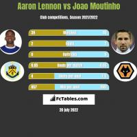 Aaron Lennon vs Joao Moutinho h2h player stats