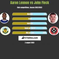 Aaron Lennon vs John Fleck h2h player stats