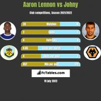 Aaron Lennon vs Johny h2h player stats