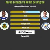 Aaron Lennon vs Kevin de Bruyne h2h player stats