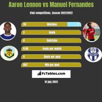 Aaron Lennon vs Manuel Fernandes h2h player stats