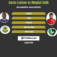 Aaron Lennon vs Mugdat Celik h2h player stats