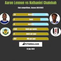 Aaron Lennon vs Nathaniel Chalobah h2h player stats