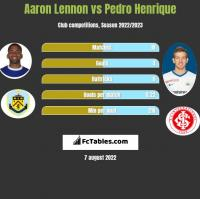 Aaron Lennon vs Pedro Henrique h2h player stats