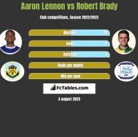 Aaron Lennon vs Robert Brady h2h player stats