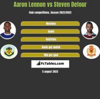 Aaron Lennon vs Steven Defour h2h player stats
