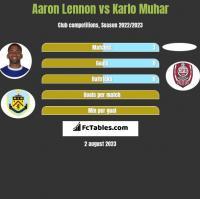 Aaron Lennon vs Karlo Muhar h2h player stats