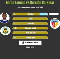Aaron Lennon vs Nurettin Korkmaz h2h player stats