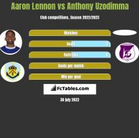 Aaron Lennon vs Anthony Uzodimma h2h player stats