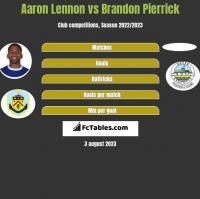 Aaron Lennon vs Brandon Pierrick h2h player stats