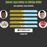 Aaron Leya Iseka vs Adrian Grbic h2h player stats