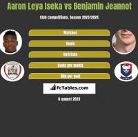 Aaron Leya Iseka vs Benjamin Jeannot h2h player stats