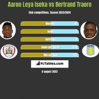 Aaron Leya Iseka vs Bertrand Traore h2h player stats