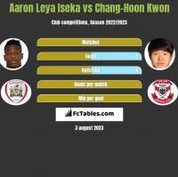 Aaron Leya Iseka vs Chang-Hoon Kwon h2h player stats