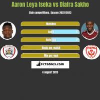 Aaron Leya Iseka vs Diafra Sakho h2h player stats