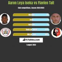 Aaron Leya Iseka vs Flavien Tait h2h player stats