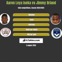 Aaron Leya Iseka vs Jimmy Briand h2h player stats