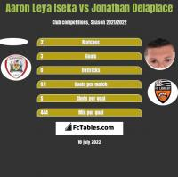 Aaron Leya Iseka vs Jonathan Delaplace h2h player stats