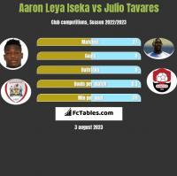 Aaron Leya Iseka vs Julio Tavares h2h player stats