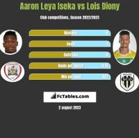 Aaron Leya Iseka vs Lois Diony h2h player stats