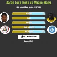 Aaron Leya Iseka vs Mbaye Niang h2h player stats