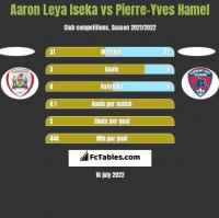 Aaron Leya Iseka vs Pierre-Yves Hamel h2h player stats