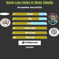 Aaron Leya Iseka vs Remy Cabella h2h player stats