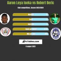 Aaron Leya Iseka vs Robert Beric h2h player stats