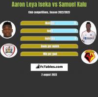 Aaron Leya Iseka vs Samuel Kalu h2h player stats