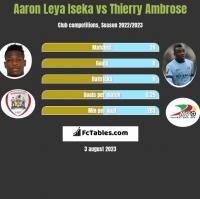 Aaron Leya Iseka vs Thierry Ambrose h2h player stats