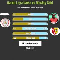 Aaron Leya Iseka vs Wesley Said h2h player stats