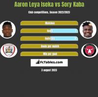 Aaron Leya Iseka vs Sory Kaba h2h player stats