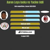 Aaron Leya Iseka vs Yacine Adli h2h player stats