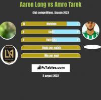 Aaron Long vs Amro Tarek h2h player stats