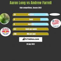 Aaron Long vs Andrew Farrell h2h player stats