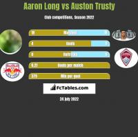 Aaron Long vs Auston Trusty h2h player stats