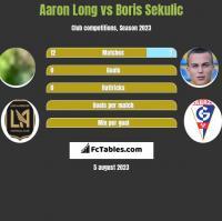 Aaron Long vs Boris Sekulic h2h player stats