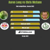 Aaron Long vs Chris McCann h2h player stats
