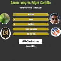 Aaron Long vs Edgar Castillo h2h player stats
