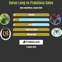 Aaron Long vs Francisco Calvo h2h player stats