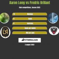 Aaron Long vs Fredric Brillant h2h player stats