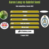 Aaron Long vs Gabriel Somi h2h player stats