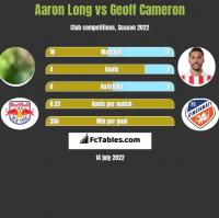 Aaron Long vs Geoff Cameron h2h player stats