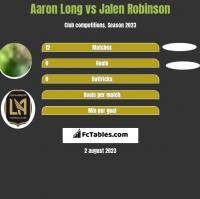 Aaron Long vs Jalen Robinson h2h player stats