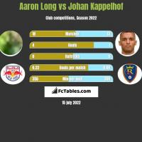 Aaron Long vs Johan Kappelhof h2h player stats