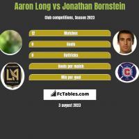 Aaron Long vs Jonathan Bornstein h2h player stats
