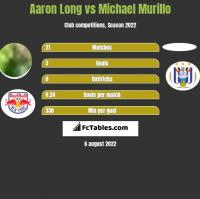 Aaron Long vs Michael Murillo h2h player stats