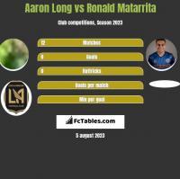 Aaron Long vs Ronald Matarrita h2h player stats