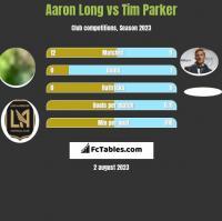 Aaron Long vs Tim Parker h2h player stats