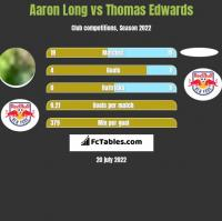 Aaron Long vs Thomas Edwards h2h player stats